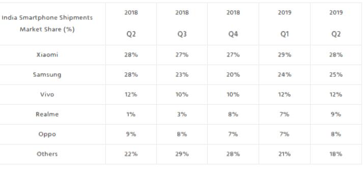 Indian Survey Q2 2019