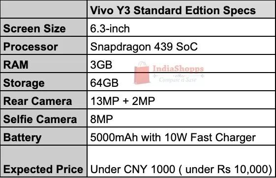 Vivo Y3 Standard Edition