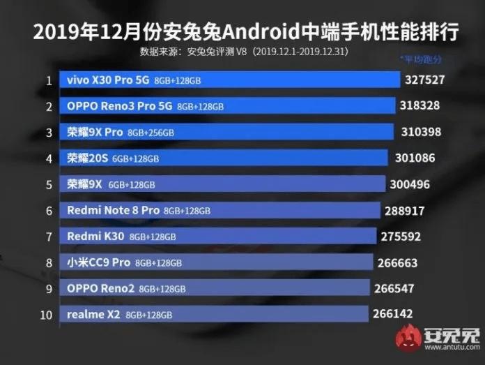 Vivo Gaming Smartphone